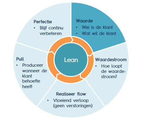 Betekenis van Lean