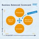 Business Balanced Scoreboard